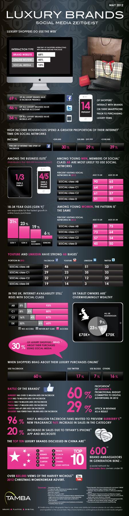 Présence des marques de luxe dans les réseaux sociauxSocial Media Fan
